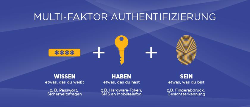 Das Prinzip von Multi-Faktor Authentifizierung